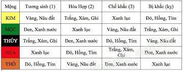 Bảng Phong thủy màu xe CRV 2022